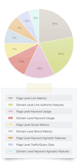 Graph overall ranking algorithm