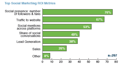 Top Social Media marketing ROI metrics